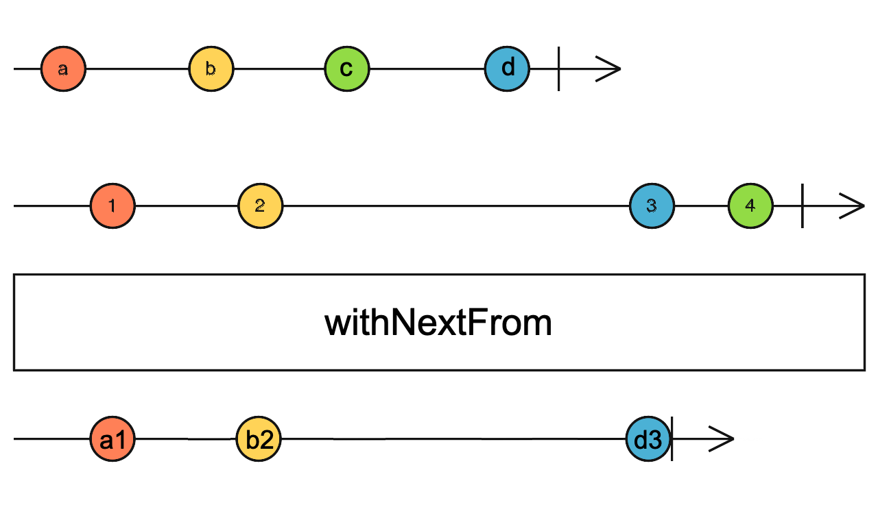 withNextFrom marbles diagram